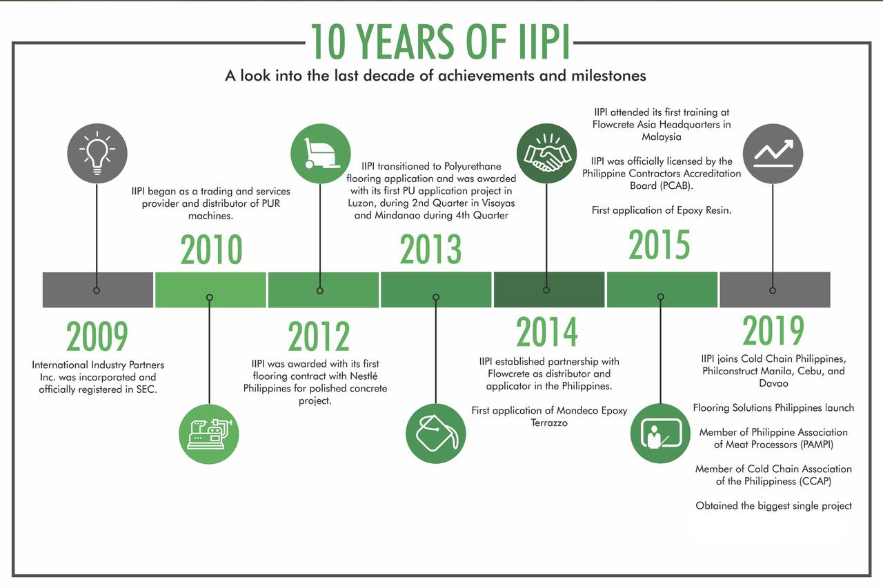 IIPI in 2019 infographic
